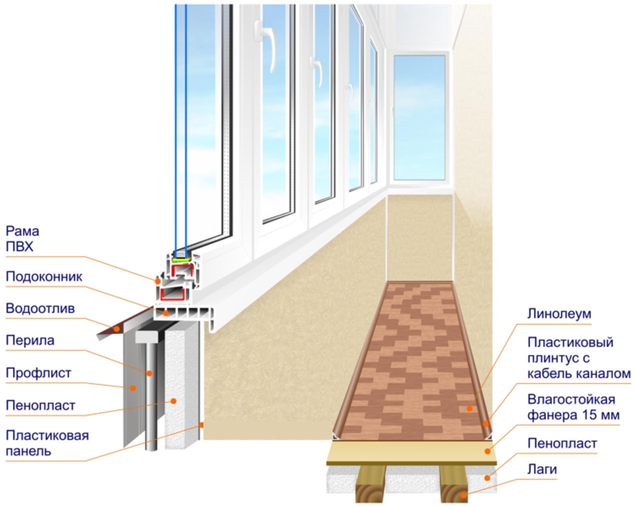 Особенности французского окна, установленного на балконе: этапы монтажа своими руками