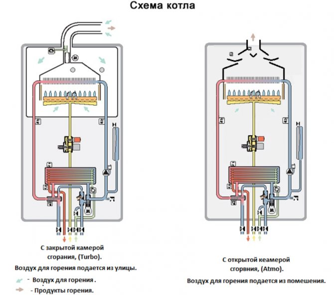 Водогрейные газовые котлы промышленные и для частного дома: виды, принцип работы