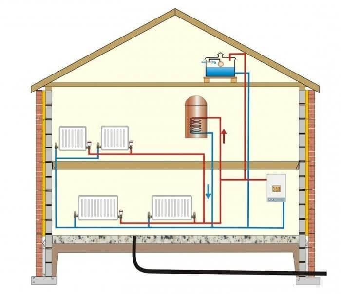 Какое отопление лучше для частного дома, сравнение систем отопления