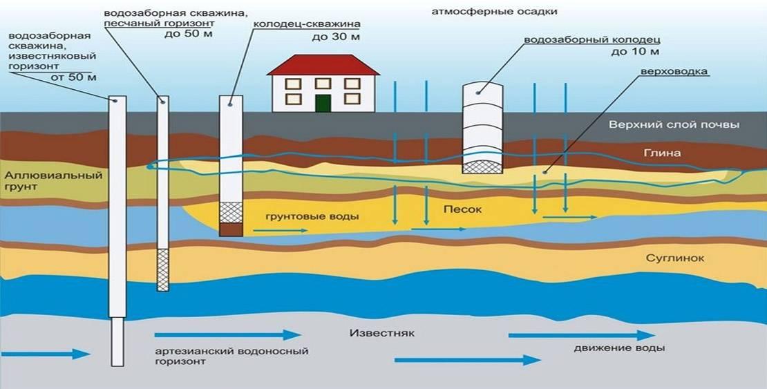 Как найти воду для скважины на участке - практическое руководство