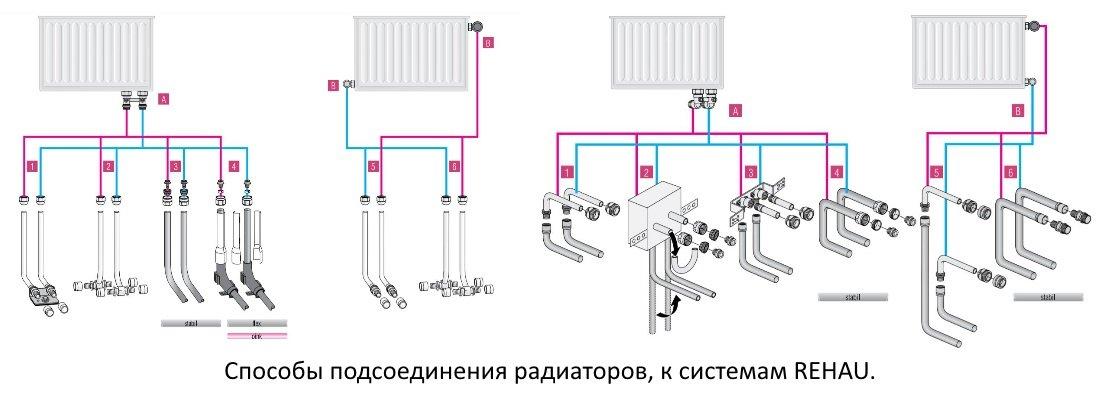 Рехау радиаторы отопления