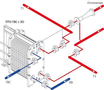 Какой теплообменник лучше выбрать для горячего водоснабжения и отопления
