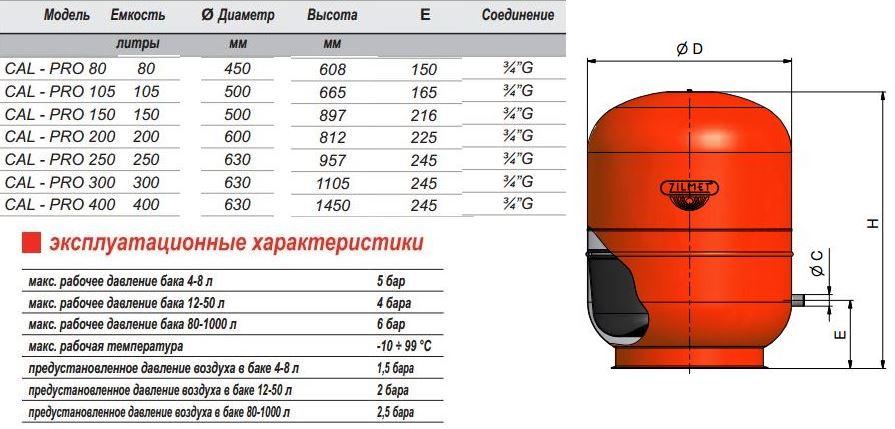 Как произвести расчет объема расширительного бака для отопления закрытого типа: принцип работы и виды устройств