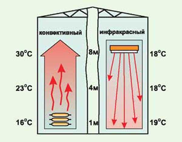 Инфракрасное отопление частного дома: принцип работы, достоинства, недостатки   отопление дома и квартиры