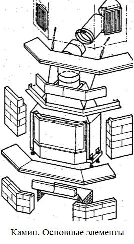 Устройство камина (как устроен): чертеж