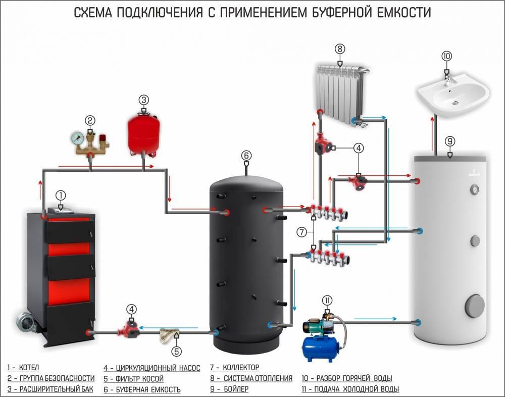 Теплоаккумулятор для котлов отопления расчет, схема и инструкция по подключению