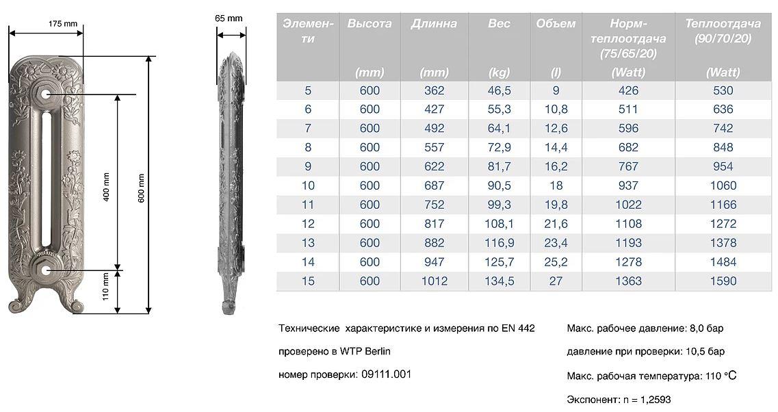 Чугунные батареи: вес одной секции, характеристики и советы по монтажу