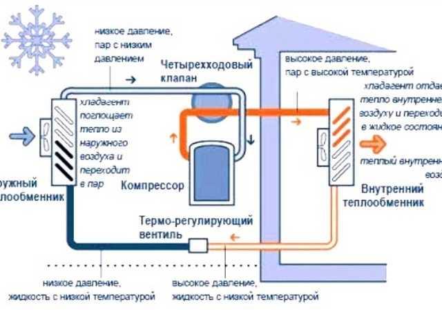 Принцип действия тепловых насосов для отопления дома