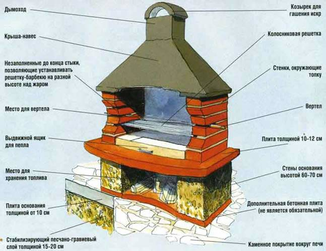 Как построить барбекю из кирпича с казаном или мангалом: советы, инструкции, фото