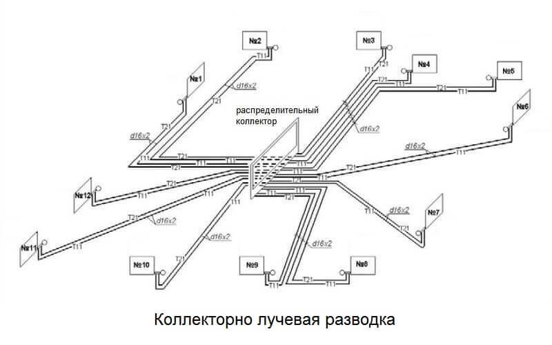 Коллекторная (лучевая) система отопления | грейпей