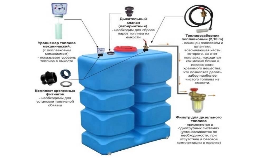 Котлы отопления на жидком топливе устройство, виды, обзор моделей аква-ремонт