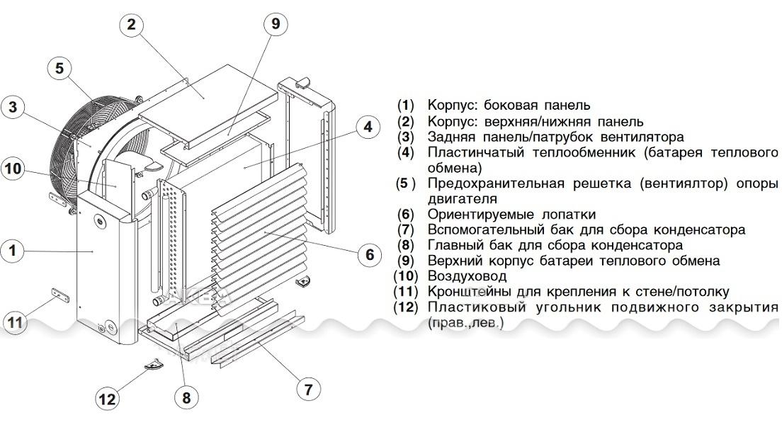 Водяной калорифер для приточной вентиляции: виды, устройство, принцип работы - точка j