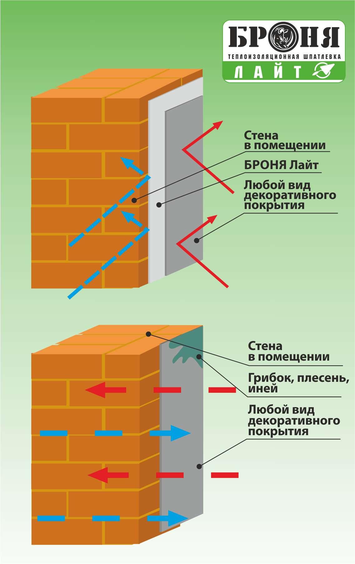 Сверхтонкая теплоизоляция модификации броня фасад и броня фасад нг