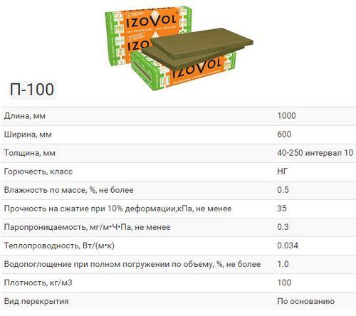 Характеристики базальтовых утеплителей izovol