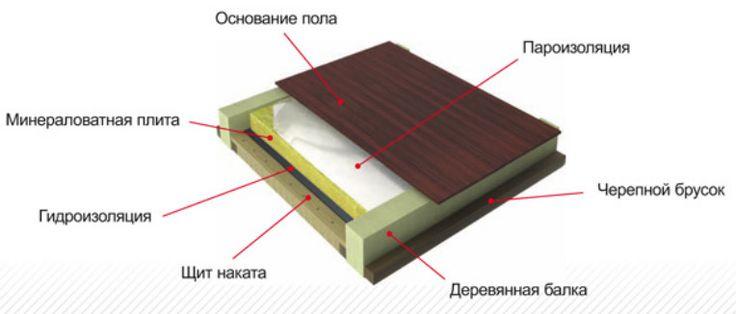 Утепление подвала и погреба изнутри в частном доме. как утеплить подвал в частном доме своими руками – правильная теплоизоляция