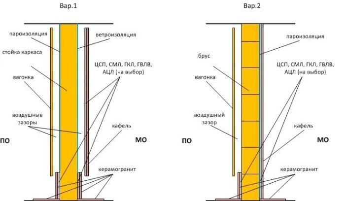 Как правильно утеплить парилку в кирпичной бане - строим баню или сауну