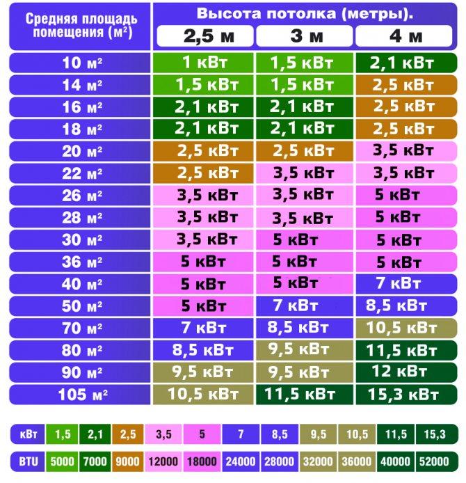 Как самостоятельно рассчитать мощность бытового кондиционера