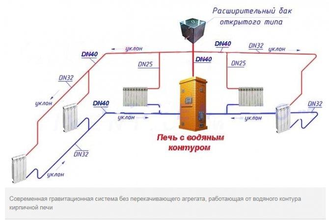 Схема самотечной системы отопления с естественной циркуляцией