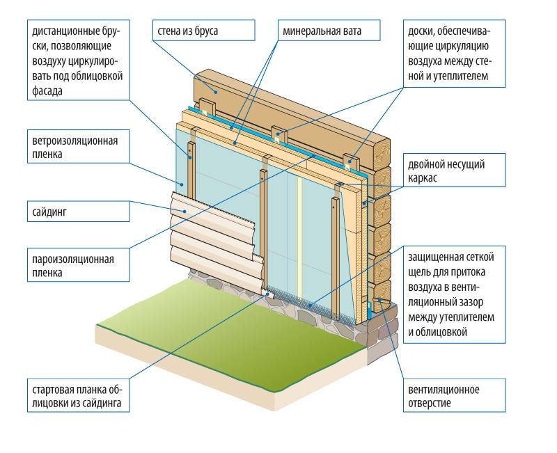 Утепление деревянного дома снаружи минватой под сайдинг и обшивка стен своими руками (видео)