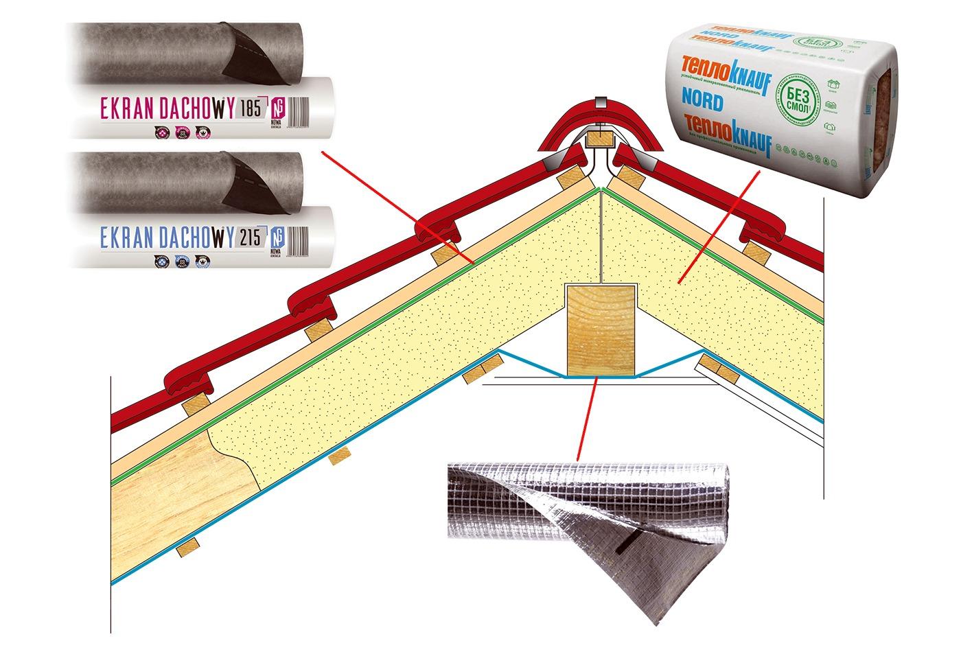 Пирог крыши под металлочерепицу с утеплителем — твоя стройка