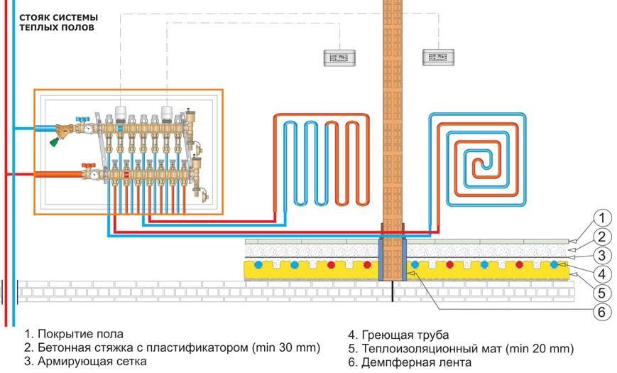 Труба для теплого пола: какие лучше выбрать и использовать для водяного пола, как выбрать полимерные трубы