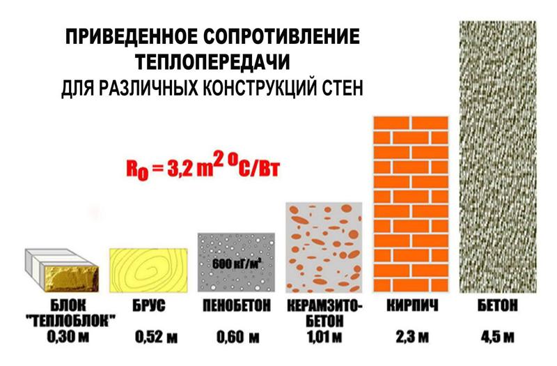 Таблица теплопроводности и других качеств материалов для утепления