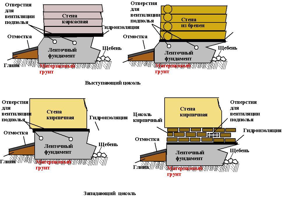 Способы и последовательность утепление фундамента дома ?