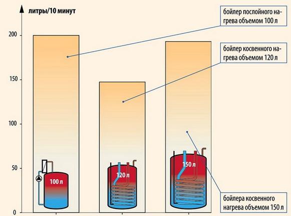 Бойлер для нагрева воды: критерии выбора, модели, подключение