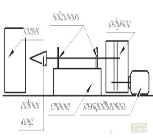 Дровокол своими руками: чертежи, виды, инструкция по изготовлению + фото