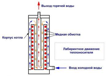 Индукционный котел отопления для частного дома - вин и sav