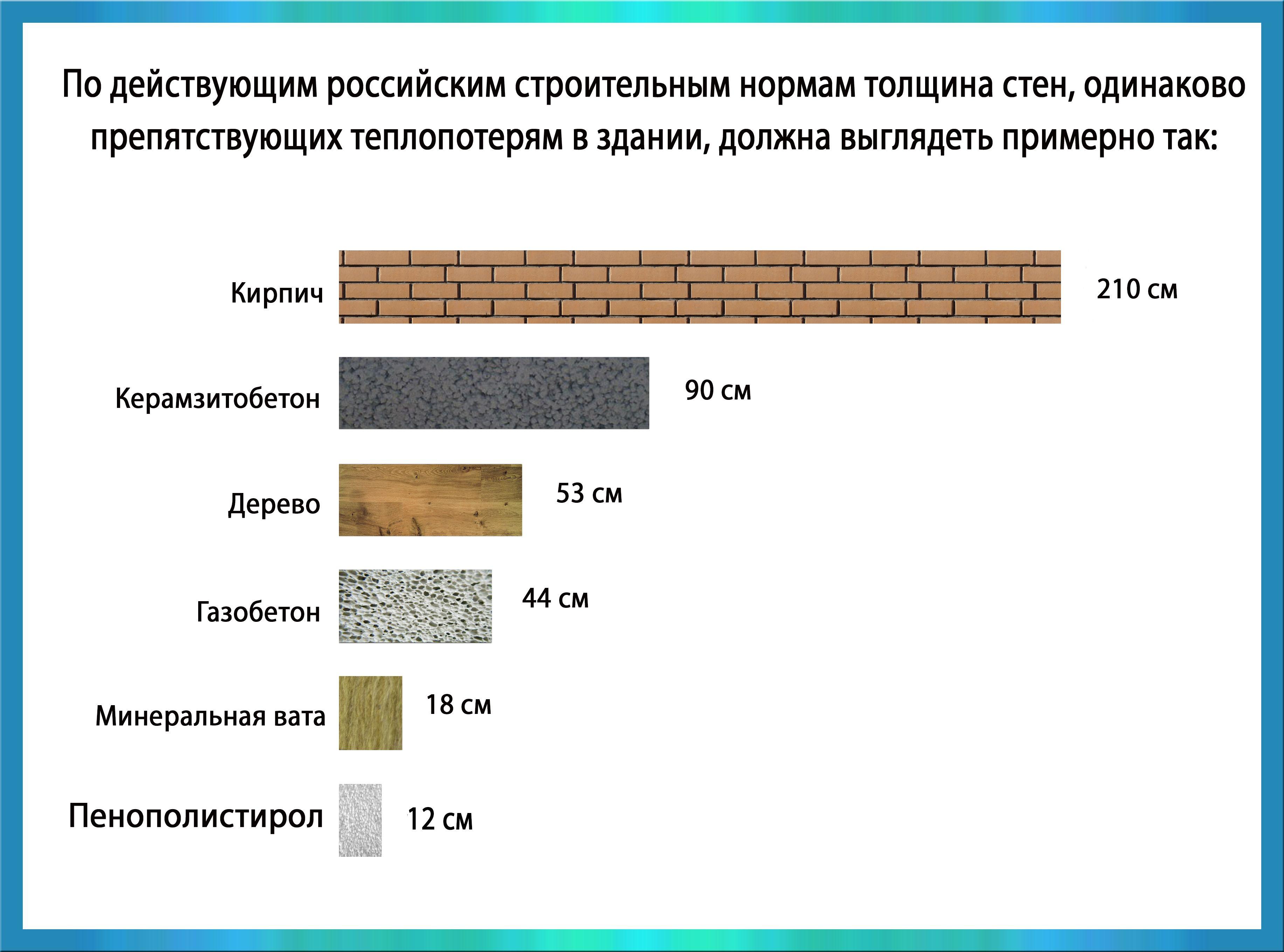 Таблица теплопроводности и других качеств утеплителей, сравнение популярных материалов для теплоизоляции