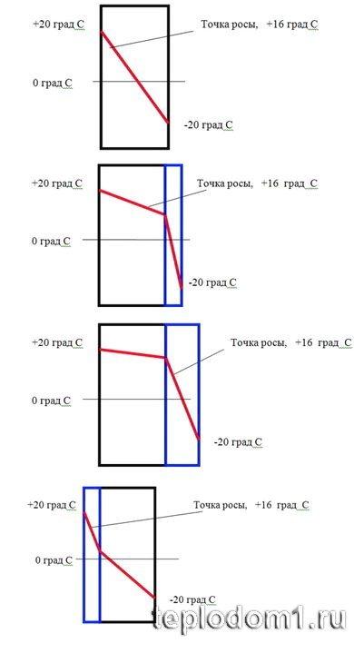 Как рассчитать точку росы в стене при утеплении
