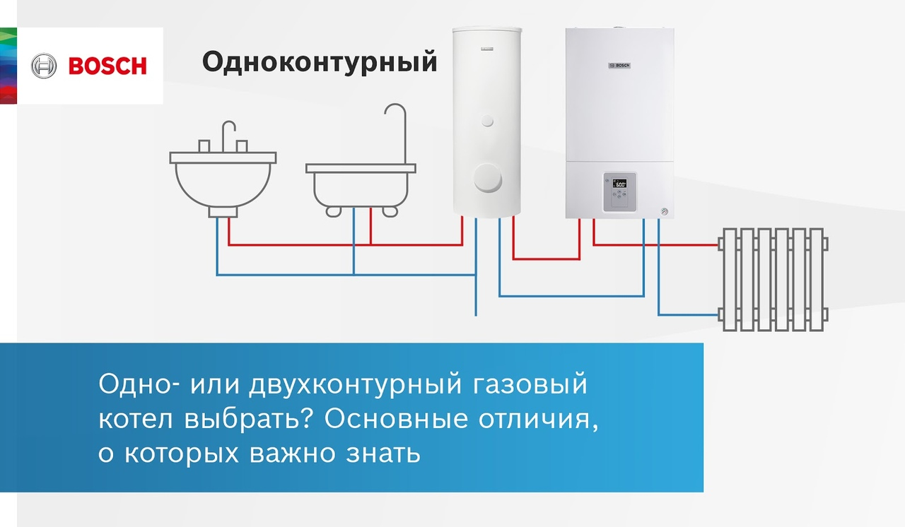 Простые советы по выбору газового котла для дома