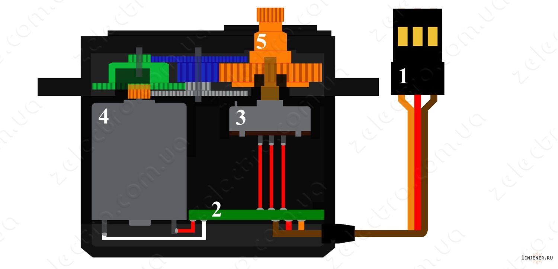 Серводвигатель своими руками: работа сервопривода