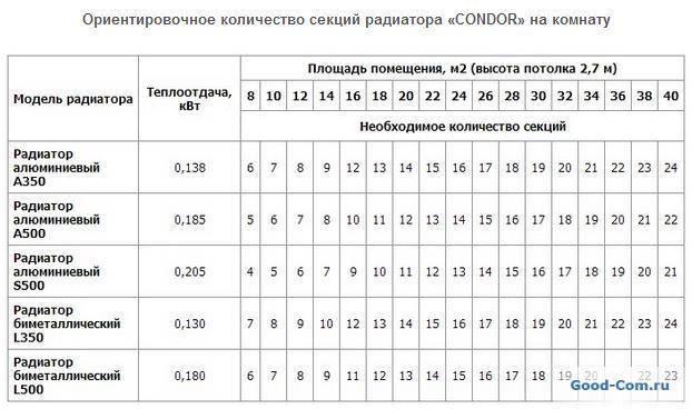 Расчет радиаторов отопления: по площади, по объему, в зависимости от температурного режима, материалов и размеров