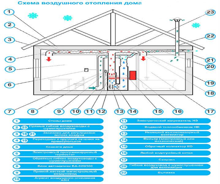 Какое оптимальное отопление для дома из сип панелей