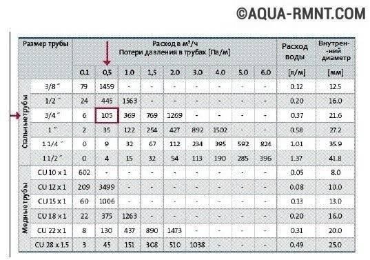 Как выбрать циркуляционный насос для отопления: рейтинг лучших моделей