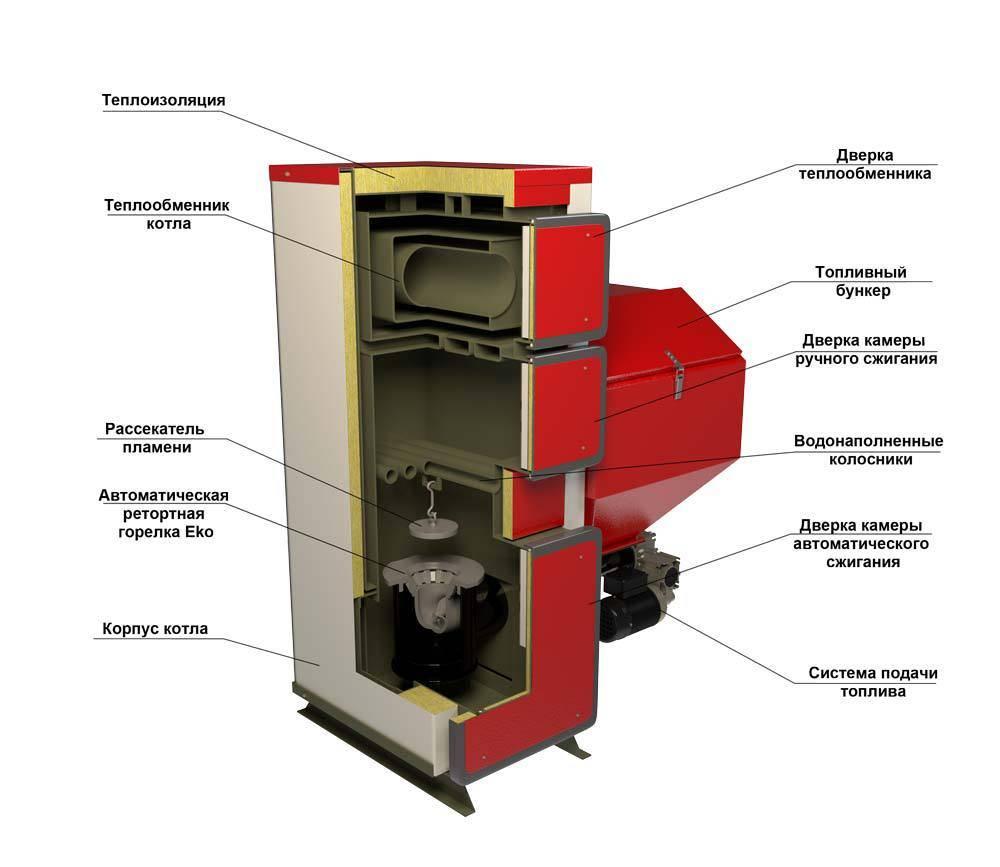 Котёл комбинированный газ-дрова: устройство и особенности эксплуатации