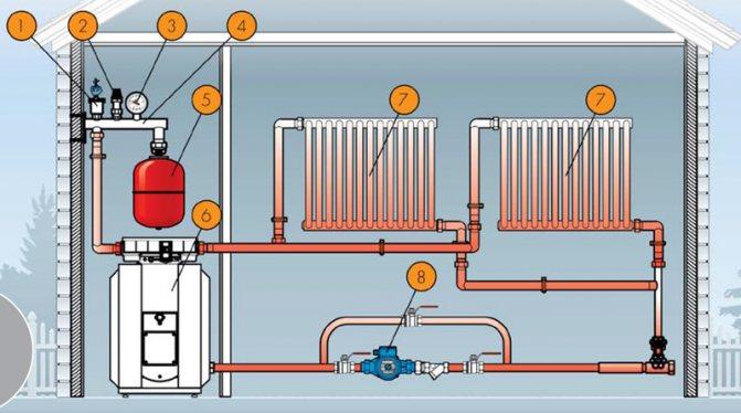 Монтаж группы безопасности в систему отопления | всё об отоплении