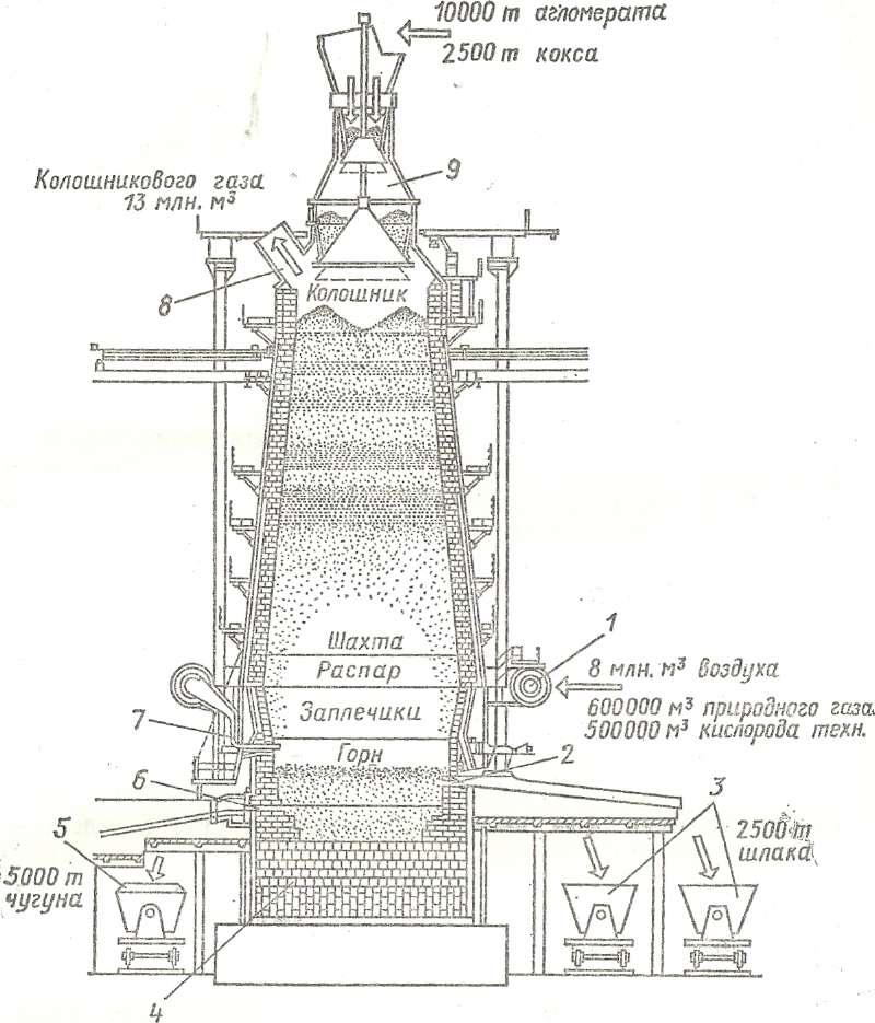 Технология доменной плавки | металлургический портал metalspace.ru