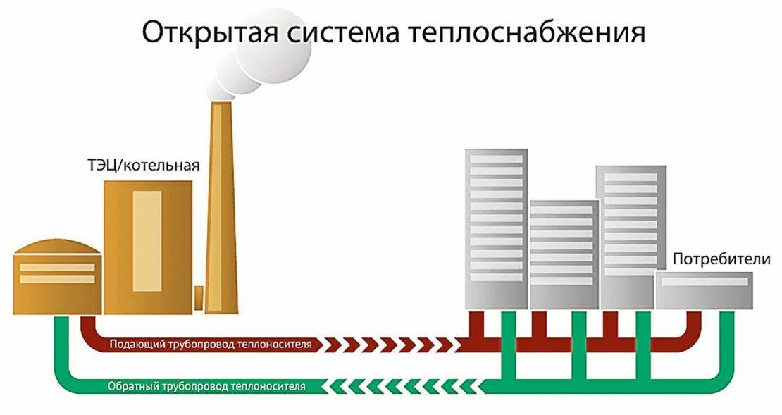 Правила отопления жилого дома: оплата, формулы расчета, строительные нормы, действия в случае несоблюдения норм отопления | услуги жкх в 2020 и в 2021 году