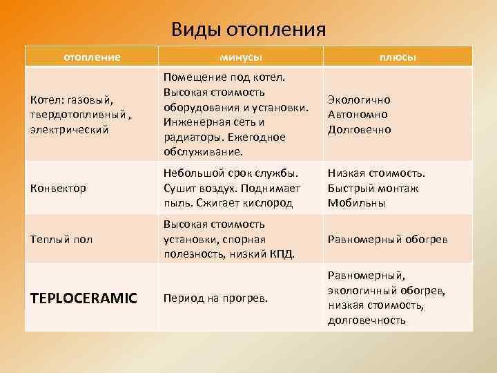 Конвекторное отопление - классификация батарей, характеристики, отзывы