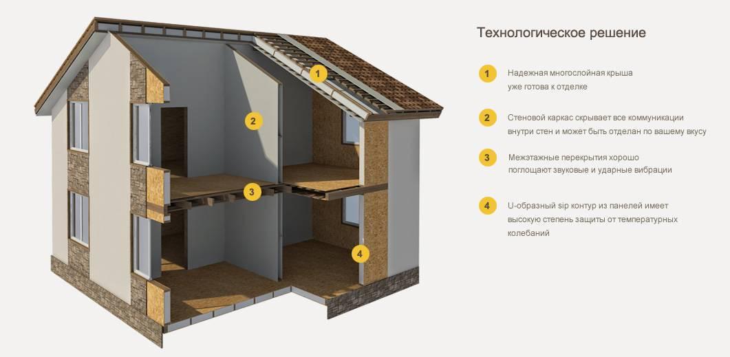 Утепление щитового дома для зимнего проживания: выбор материалов и технологии