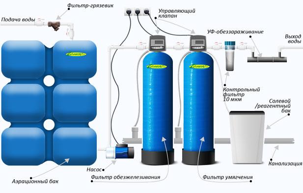 Фильтр для очистки воды из колодца: виды систем и устройств для частного дома, помогают ли они избавиться от извести и железа, когда нужен донный вариант