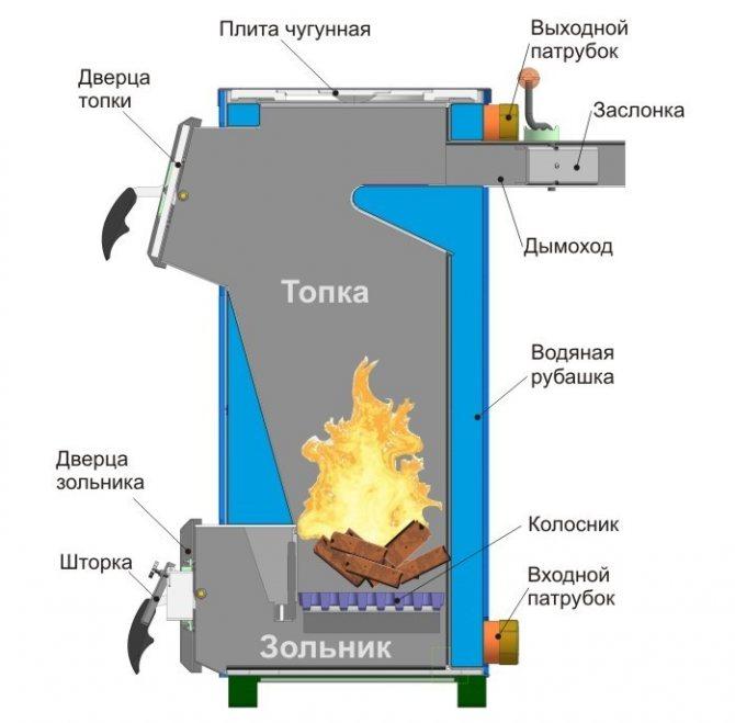 Уголь для отопления частного дома: плюсы и минусы, какой вид лучше для котла, прессованный, брикетированный, каменный