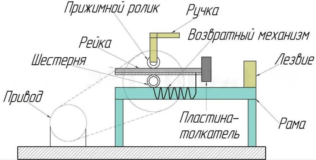Как сделать дровокол своими руками