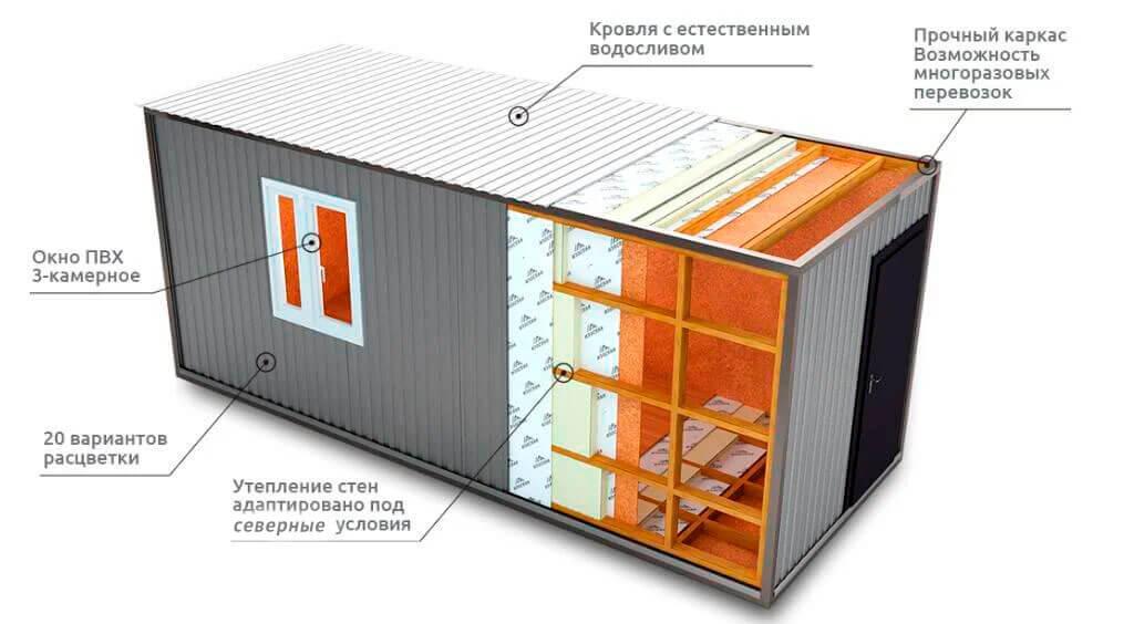 Утепление контейнера для жилья изнутри и снаружи