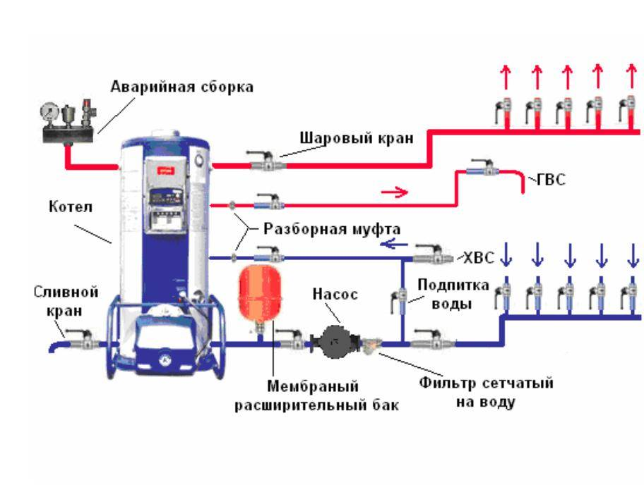 Как правильно обвязать котел отопления для частного дома