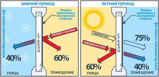Пленки для утепления окон на зиму - цена и отзывы теплосберегающего материала, утепление своими руками