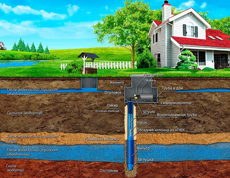 Решение проблемы: как на участке найти воду для скважины